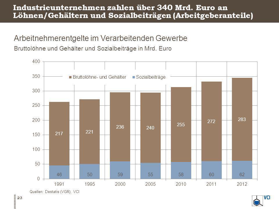 Industrieunternehmen zahlen über 340 Mrd. Euro an Löhnen/Gehältern und Sozialbeiträgen (Arbeitgeberanteile) Arbeitnehmerentgelte im Verarbeitenden Gew