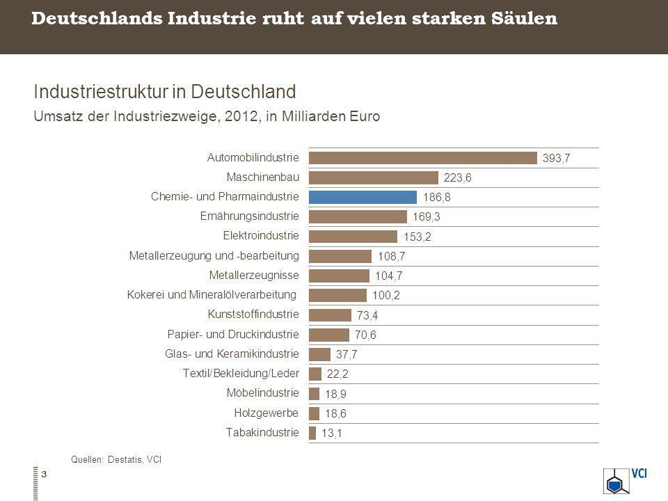 Deutschlands Industrie ruht auf vielen starken Säulen Industriestruktur in Deutschland Umsatz der Industriezweige, 2012, in Milliarden Euro Quellen: D