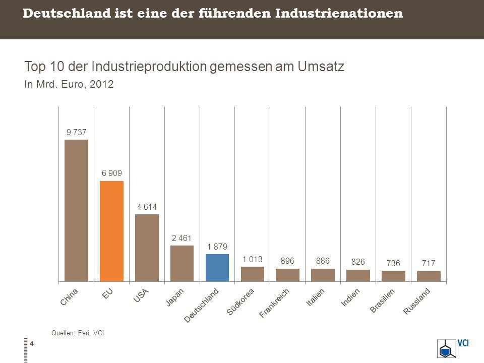 Deutschland ist eine der führenden Industrienationen Top 10 der Industrieproduktion gemessen am Umsatz In Mrd. Euro, 2012 Quellen: Feri, VCI 4