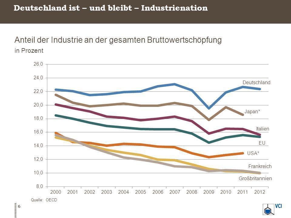 Deutschland ist – und bleibt – Industrienation Anteil der Industrie an der gesamten Bruttowertschöpfung in Prozent Quelle: OECD 6