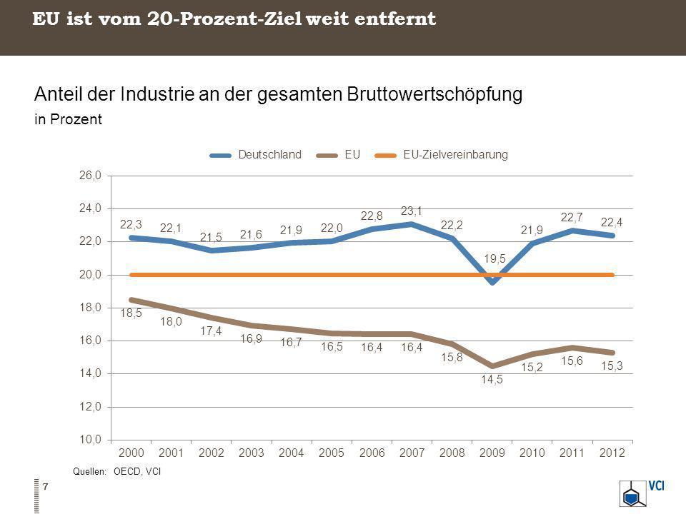 EU ist vom 20-Prozent-Ziel weit entfernt Anteil der Industrie an der gesamten Bruttowertschöpfung in Prozent Quellen: OECD, VCI 7