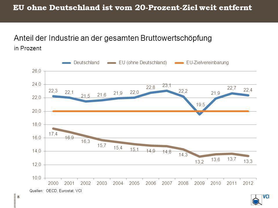 EU ohne Deutschland ist vom 20-Prozent-Ziel weit entfernt Anteil der Industrie an der gesamten Bruttowertschöpfung in Prozent Quellen: OECD, Eurostat,