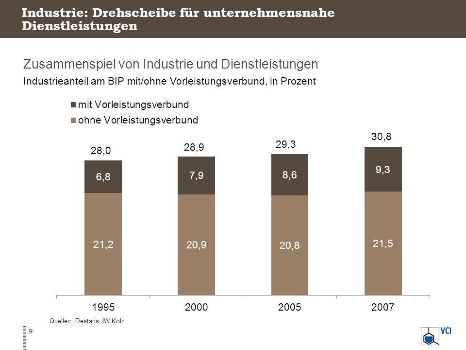 Industrie: Drehscheibe für unternehmensnahe Dienstleistungen Zusammenspiel von Industrie und Dienstleistungen Industrieanteil am BIP mit/ohne Vorleist