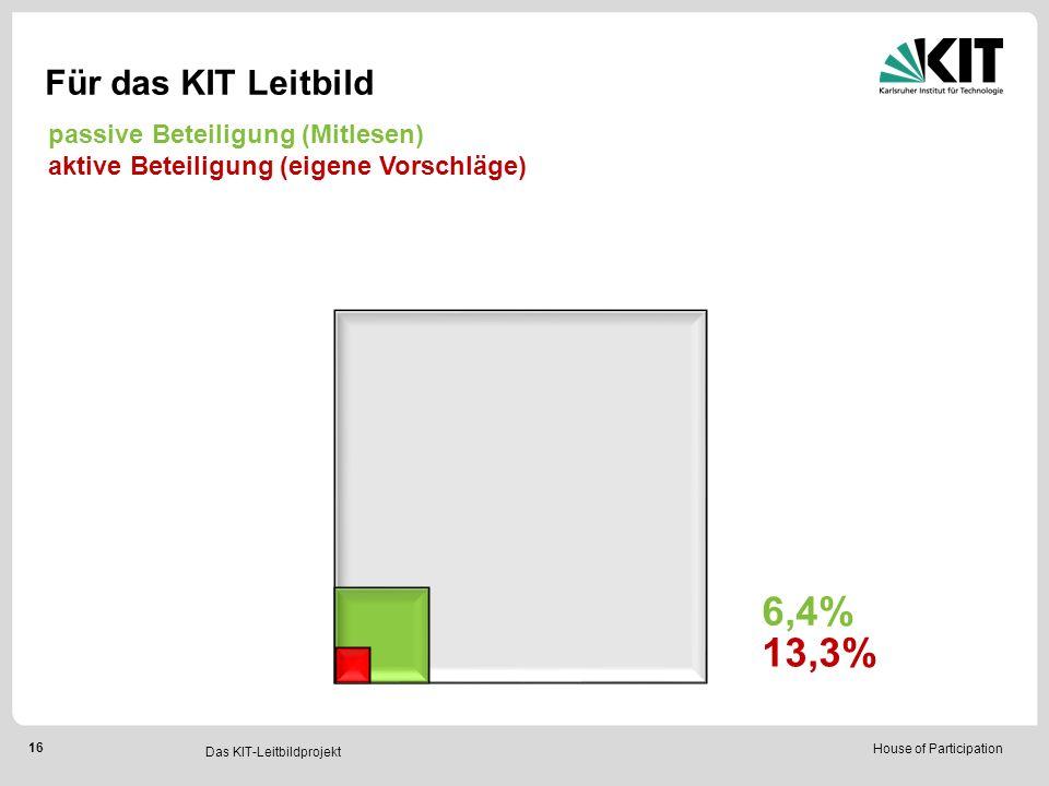 House of Participation 16 Für das KIT Leitbild 6,4% 13,3% Das KIT-Leitbildprojekt passive Beteiligung (Mitlesen) aktive Beteiligung (eigene Vorschläge)