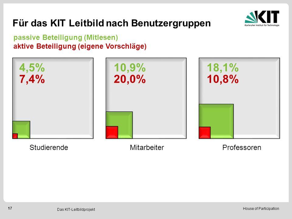 House of Participation 17 StudierendeMitarbeiterProfessoren Für das KIT Leitbild nach Benutzergruppen 4,5% 7,4% 10,9% 20,0% 18,1% 10,8% Das KIT-Leitbildprojekt passive Beteiligung (Mitlesen) aktive Beteiligung (eigene Vorschläge)