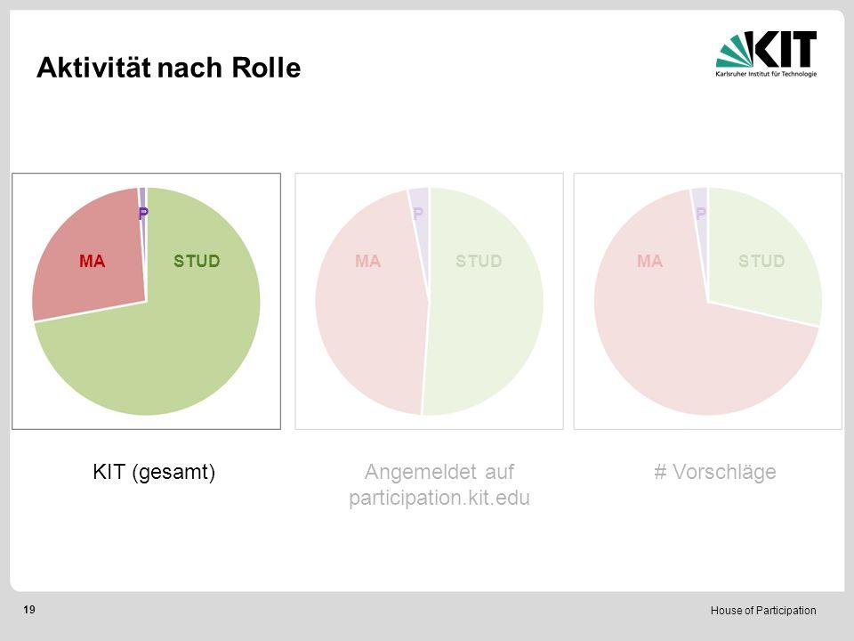 House of Participation 19 KIT (gesamt)Angemeldet auf participation.kit.edu # Vorschläge MA STUD PPP Aktivität nach Rolle