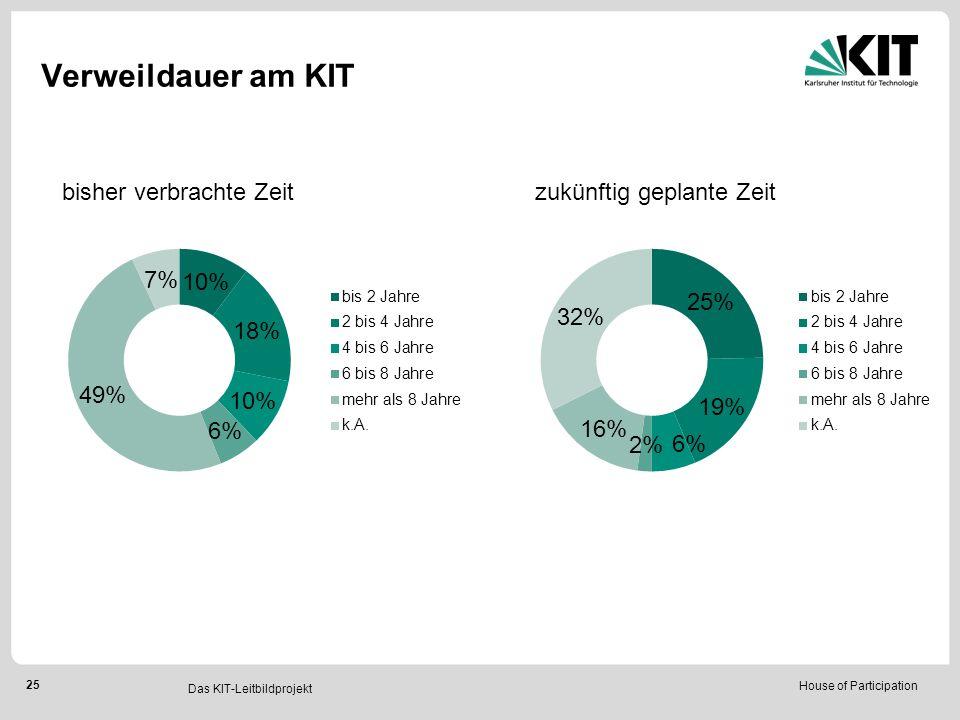 House of Participation 25 Das KIT-Leitbildprojekt Verweildauer am KIT bisher verbrachte Zeitzukünftig geplante Zeit