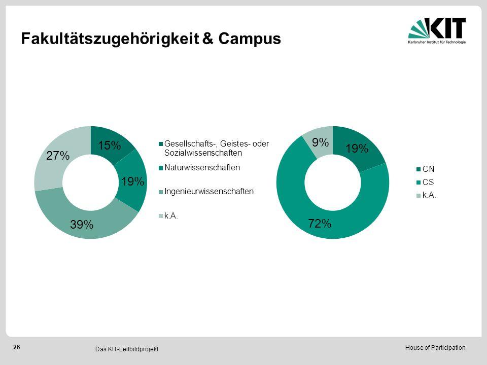 House of Participation 26 Das KIT-Leitbildprojekt Fakultätszugehörigkeit & Campus