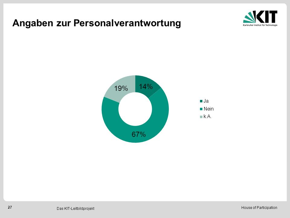 House of Participation 27 Das KIT-Leitbildprojekt Angaben zur Personalverantwortung