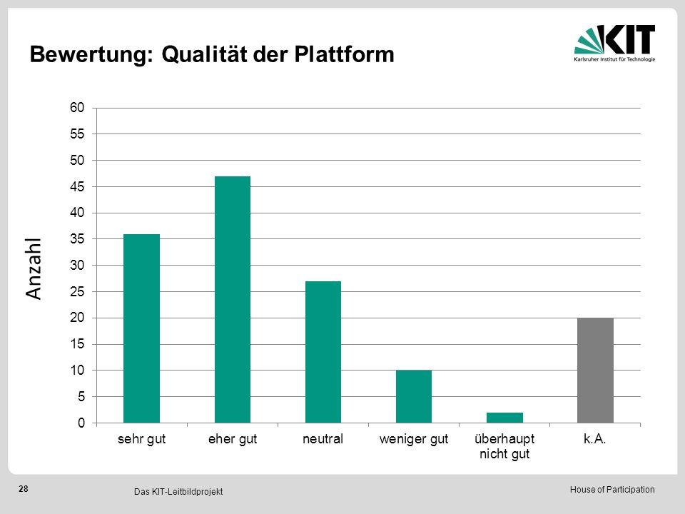 House of Participation 28 Das KIT-Leitbildprojekt Bewertung: Qualität der Plattform Anzahl