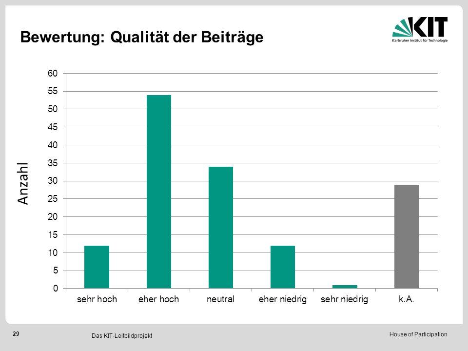 House of Participation 29 Das KIT-Leitbildprojekt Bewertung: Qualität der Beiträge Anzahl