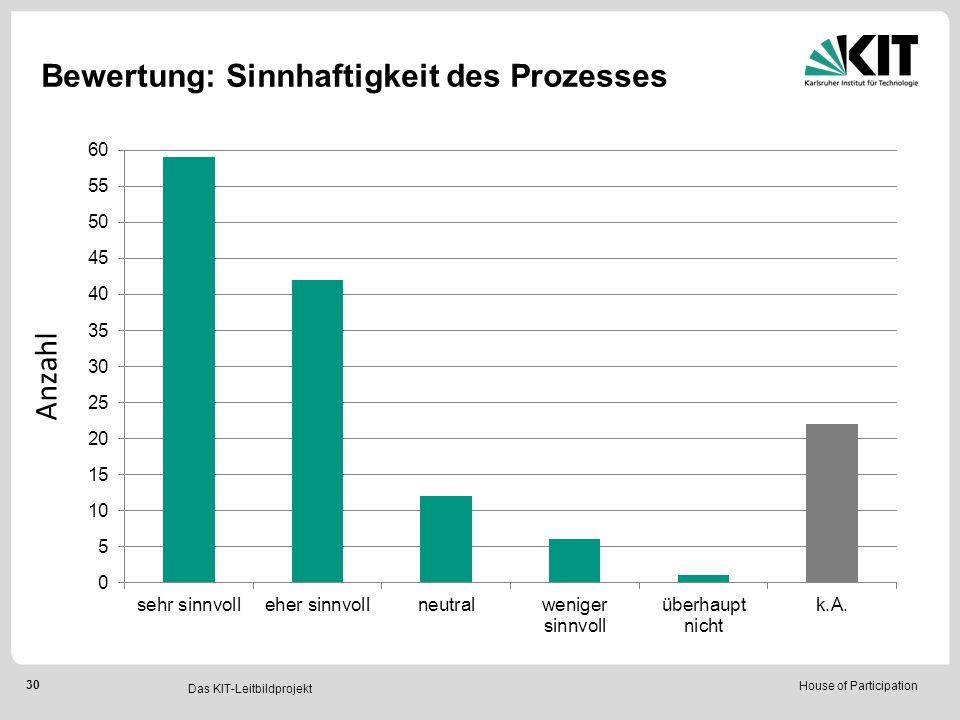 House of Participation 30 Das KIT-Leitbildprojekt Bewertung: Sinnhaftigkeit des Prozesses Anzahl