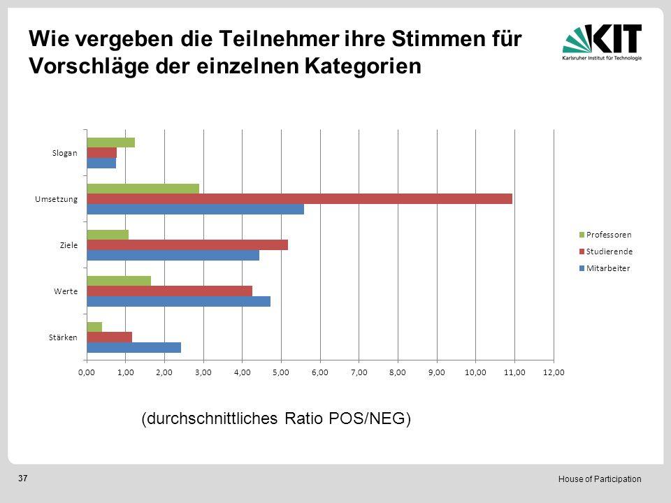 House of Participation 37 Wie vergeben die Teilnehmer ihre Stimmen für Vorschläge der einzelnen Kategorien (durchschnittliches Ratio POS/NEG)