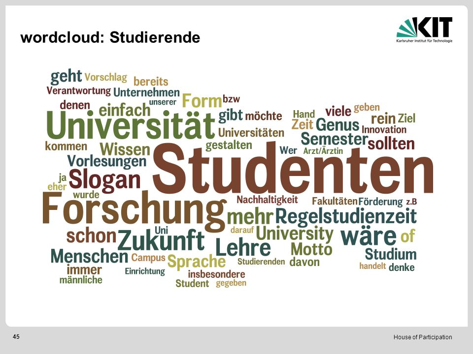 House of Participation 45 wordcloud: Studierende