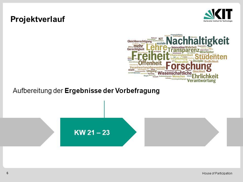 House of Participation 6 Projektverlauf KW 21 – 23 Aufbereitung der Ergebnisse der Vorbefragung
