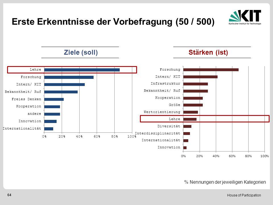 House of Participation 64 Erste Erkenntnisse der Vorbefragung (50 / 500) Ziele (soll)Stärken (ist) % Nennungen der jeweiligen Kategorien