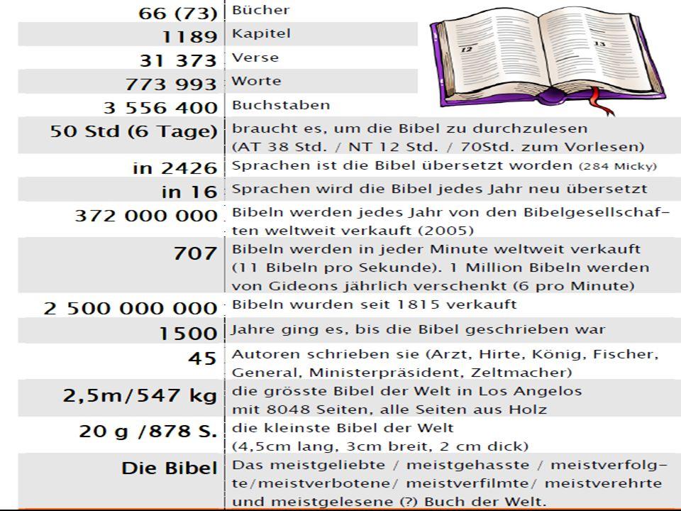 Zum Schluss noch ein paar allgemeine Facts. Bibelfacts