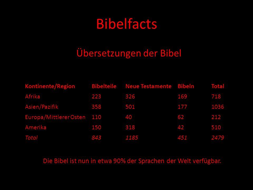 Bibelfacts Übersetzungen der Bibel Kontinente/RegionBibelteileNeue TestamenteBibelnTotal Afrika223326169718 Asien/Pazifik3585011771036 Europa/Mittlere