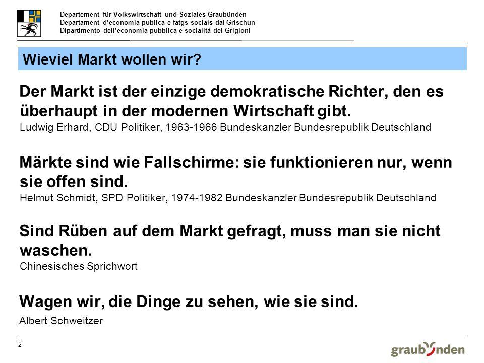 Departement für Volkswirtschaft und Soziales Graubünden Departament deconomia publica e fatgs socials dal Grischun Dipartimento delleconomia pubblica e socialità dei Grigioni 3 Quelle: Seco / BAK Basel Wirtschaftsentwicklung