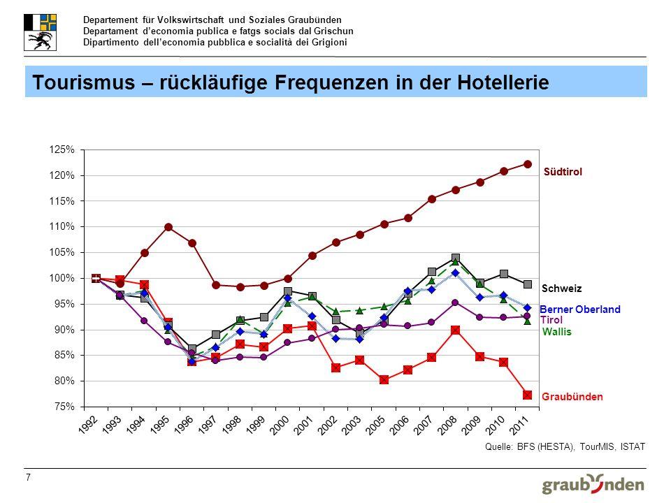 Departement für Volkswirtschaft und Soziales Graubünden Departament deconomia publica e fatgs socials dal Grischun Dipartimento delleconomia pubblica e socialità dei Grigioni 7 Tourismus – rückläufige Frequenzen in der Hotellerie
