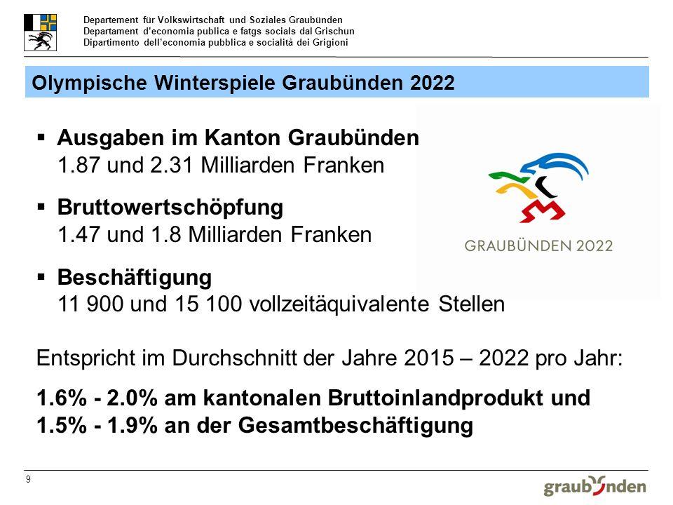 Departement für Volkswirtschaft und Soziales Graubünden Departament deconomia publica e fatgs socials dal Grischun Dipartimento delleconomia pubblica