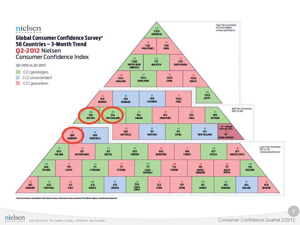 1 Copyright © 2012 The Nielsen Company. Confidential and proprietary. Consumer Confidence Quartal 2/2012 CCI gestiegen CCI gesunken CCI unverändert CC