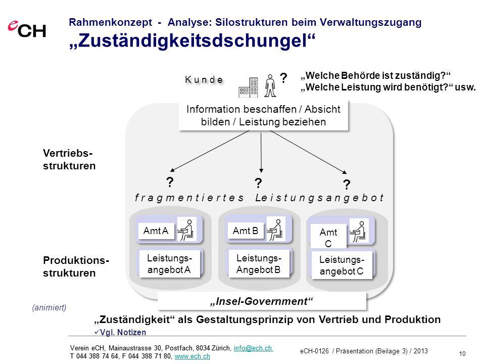 10 eCH-0126 / Präsentation (Beilage 3) / 2013 Verein eCH, Mainaustrasse 30, Postfach, 8034 Zürich, info@ech.ch T 044 388 74 64, F 044 388 71 80, www.ech.chinfo@ech.chwww.ech.ch Verein eCH, Mainaustrasse 30, Postfach, 8034 Zürich, info@ech.ch T 044 388 74 64, F 044 388 71 80, www.ech.chinfo@ech.chwww.ech.ch Rahmenkonzept - Analyse: Silostrukturen beim Verwaltungszugang Zuständigkeitsdschungel Leistungs- angebot A Leistungs- angebot A Amt A Amt B Leistungs- Angebot B Leistungs- Angebot B Amt C Leistungs- angebot C Leistungs- angebot C .