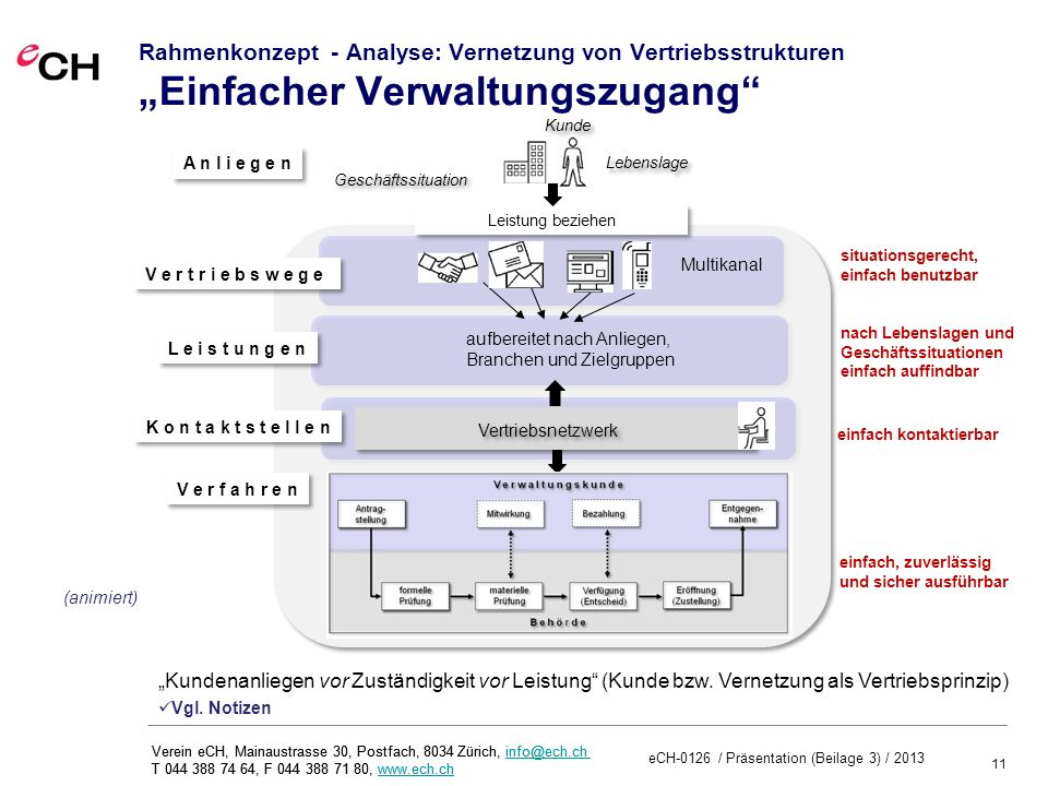11 eCH-0126 / Präsentation (Beilage 3) / 2013 Verein eCH, Mainaustrasse 30, Postfach, 8034 Zürich, info@ech.ch T 044 388 74 64, F 044 388 71 80, www.ech.chinfo@ech.chwww.ech.ch Verein eCH, Mainaustrasse 30, Postfach, 8034 Zürich, info@ech.ch T 044 388 74 64, F 044 388 71 80, www.ech.chinfo@ech.chwww.ech.ch Rahmenkonzept - Analyse: Vernetzung von Vertriebsstrukturen Einfacher Verwaltungszugang V e r t r i e b s w e g e L e i s t u n g e n Kunde Lebenslage nach Lebenslagen und Geschäftssituationen einfach auffindbar einfach kontaktierbar K o n t a k t s t e l l e n situationsgerecht, einfach benutzbar Geschäftssituation A n l i e g e n Vertriebsnetzwerk aufbereitet nach Anliegen, Branchen und Zielgruppen Multikanal Kundenanliegen vor Zuständigkeit vor Leistung (Kunde bzw.