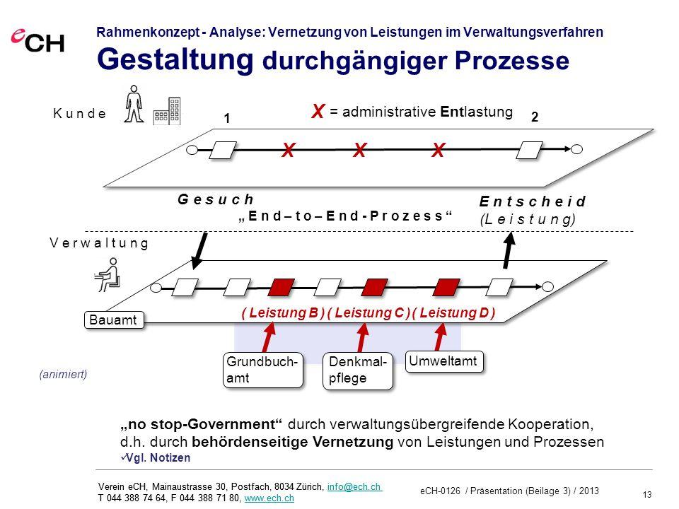 13 eCH-0126 / Präsentation (Beilage 3) / 2013 Verein eCH, Mainaustrasse 30, Postfach, 8034 Zürich, info@ech.ch T 044 388 74 64, F 044 388 71 80, www.ech.chinfo@ech.chwww.ech.ch Verein eCH, Mainaustrasse 30, Postfach, 8034 Zürich, info@ech.ch T 044 388 74 64, F 044 388 71 80, www.ech.chinfo@ech.chwww.ech.ch Rahmenkonzept - Analyse: Vernetzung von Leistungen im Verwaltungsverfahren Gestaltung durchgängiger Prozesse ( Leistung B )( Leistung C )( Leistung D ) E n t s c h e i d (L e i s t u n g) G e s u c h XXX Grundbuch- amt Umweltamt Bauamt Denkmal- pflege X 1 2 no stop-Government durch verwaltungsübergreifende Kooperation, d.h.