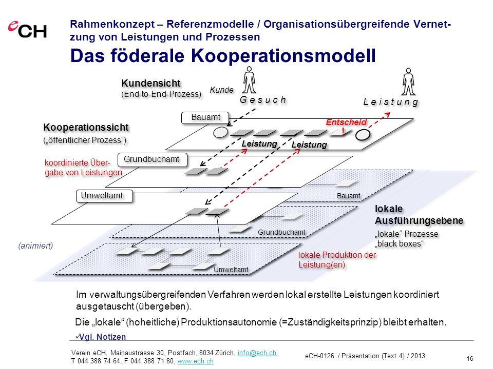 16 Verein eCH, Mainaustrasse 30, Postfach, 8034 Zürich, info@ech.ch T 044 388 74 64, F 044 388 71 80, www.ech.chinfo@ech.chwww.ech.ch Rahmenkonzept – Referenzmodelle / Organisationsübergreifende Vernet- zung von Leistungen und Prozessen Das föderale Kooperationsmodell Umweltamt Grundbuchamt Bauamt lokale Ausführungsebene lokale Ausführungsebene Bauamt Grundbuchamt Umweltamt L e i s t u n g G e s u c h Kooperationssicht lokale Prozesse black boxes lokale Prozesse black boxes Entscheid .