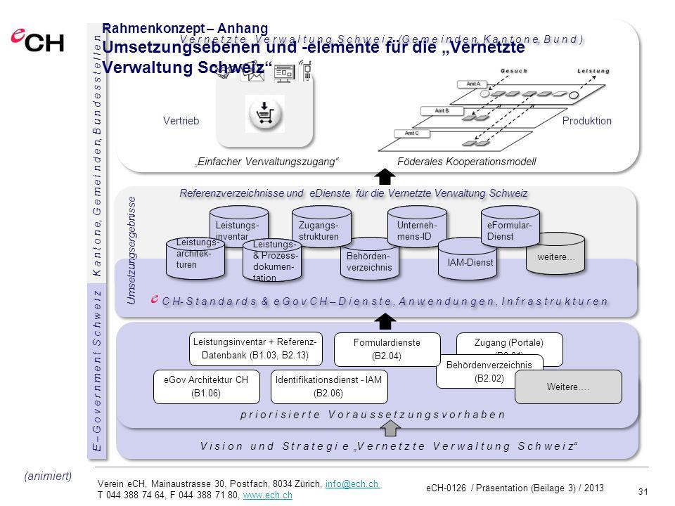 31 Verein eCH, Mainaustrasse 30, Postfach, 8034 Zürich, info@ech.ch T 044 388 74 64, F 044 388 71 80, www.ech.chinfo@ech.chwww.ech.ch eCH-0126 / Präsentation (Text 4) / 2013 Zugang (Portale) (B2.01) Behördenverzeichnis (B2.02) Formulardienste (B2.04) Identifikationsdienst - IAM (B2.06) Leistungsinventar + Referenz- Datenbank (B1.03, B2.13) Weitere….