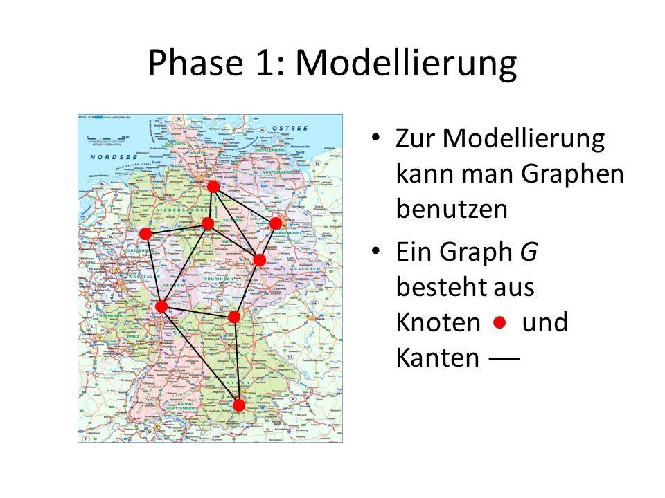 Phase 1: Modellierung Zur Modellierung kann man Graphen benutzen Ein Graph G besteht aus Knoten und Kanten