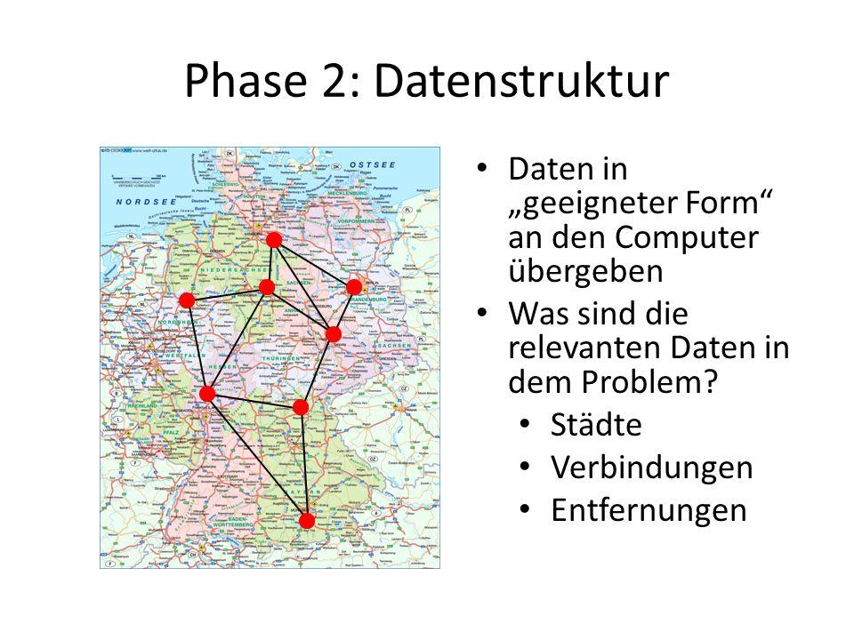 Phase 2: Datenstruktur Daten in geeigneter Form an den Computer übergeben Was sind die relevanten Daten in dem Problem? Städte Verbindungen Entfernung