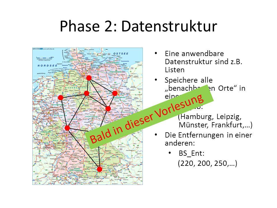 Phase 2: Datenstruktur Eine anwendbare Datenstruktur sind z.B. Listen Speichere alle benachbarten Orte in einer Liste BS_Nb: (Hamburg, Leipzig, Münste