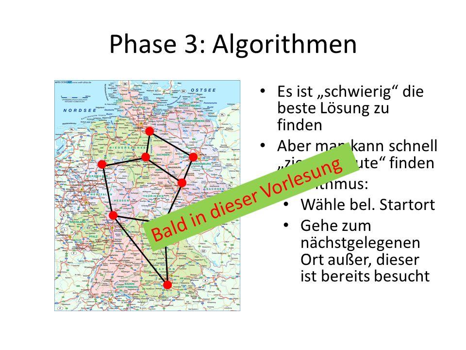 Phase 3: Algorithmen Es ist schwierig die beste Lösung zu finden Aber man kann schnell ziemlich gute finden Algorithmus: Wähle bel. Startort Gehe zum
