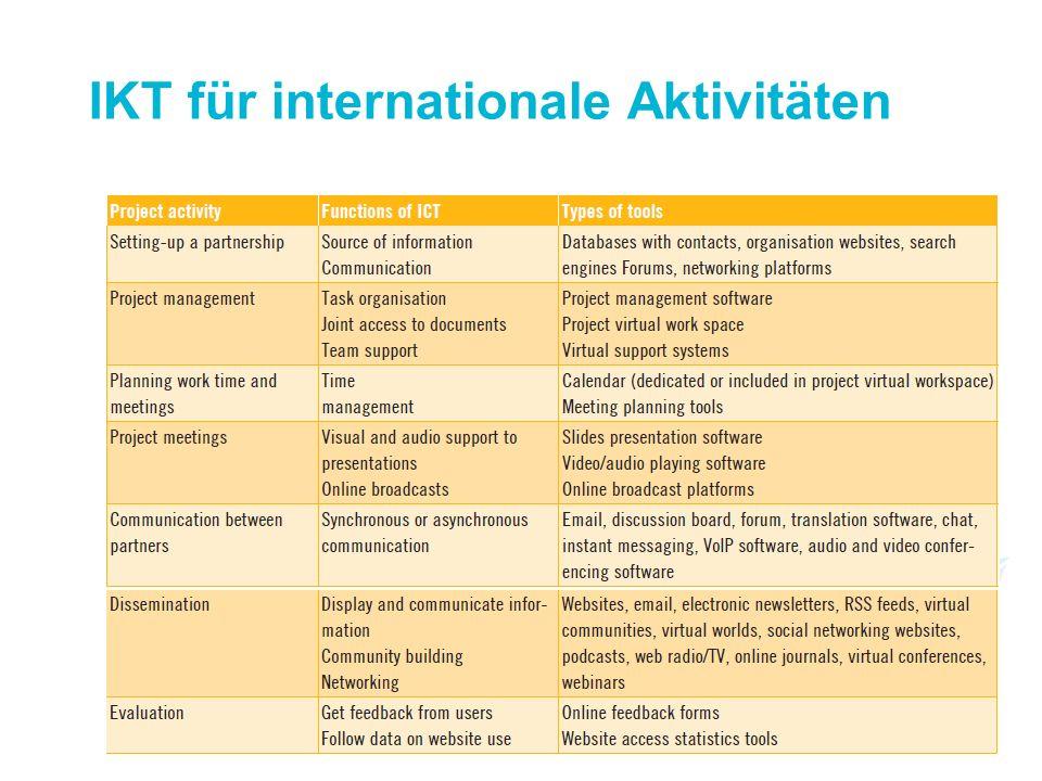 IKT für internationale Aktivitäten
