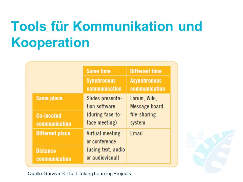 Tools für Kommunikation und Kooperation Quelle: Survival Kit for Lifelong Learning Projects
