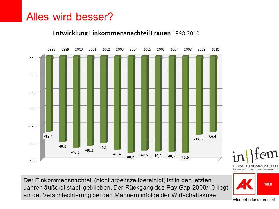 wien.arbeiterkammer.at Alles wird besser? Der Einkommensnachteil (nicht arbeitszeitbereinigt) ist in den letzten Jahren äußerst stabil geblieben. Der