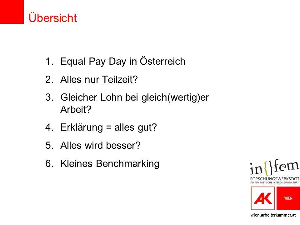 wien.arbeiterkammer.at Übersicht 1.Equal Pay Day in Österreich 2.Alles nur Teilzeit? 3.Gleicher Lohn bei gleich(wertig)er Arbeit? 4.Erklärung = alles