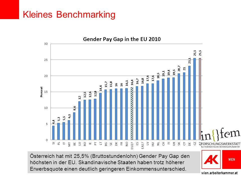 wien.arbeiterkammer.at Kleines Benchmarking Österreich hat mit 25,5% (Bruttostundenlohn) Gender Pay Gap den höchsten in der EU. Skandinavische Staaten
