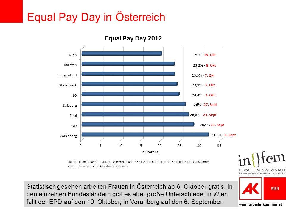wien.arbeiterkammer.at Equal Pay Day in Österreich Statistisch gesehen arbeiten Frauen in Österreich ab 6. Oktober gratis. In den einzelnen Bundesländ