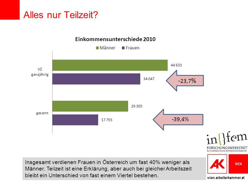 wien.arbeiterkammer.at Alles nur Teilzeit? Insgesamt verdienen Frauen in Österreich um fast 40% weniger als Männer. Teilzeit ist eine Erklärung, aber
