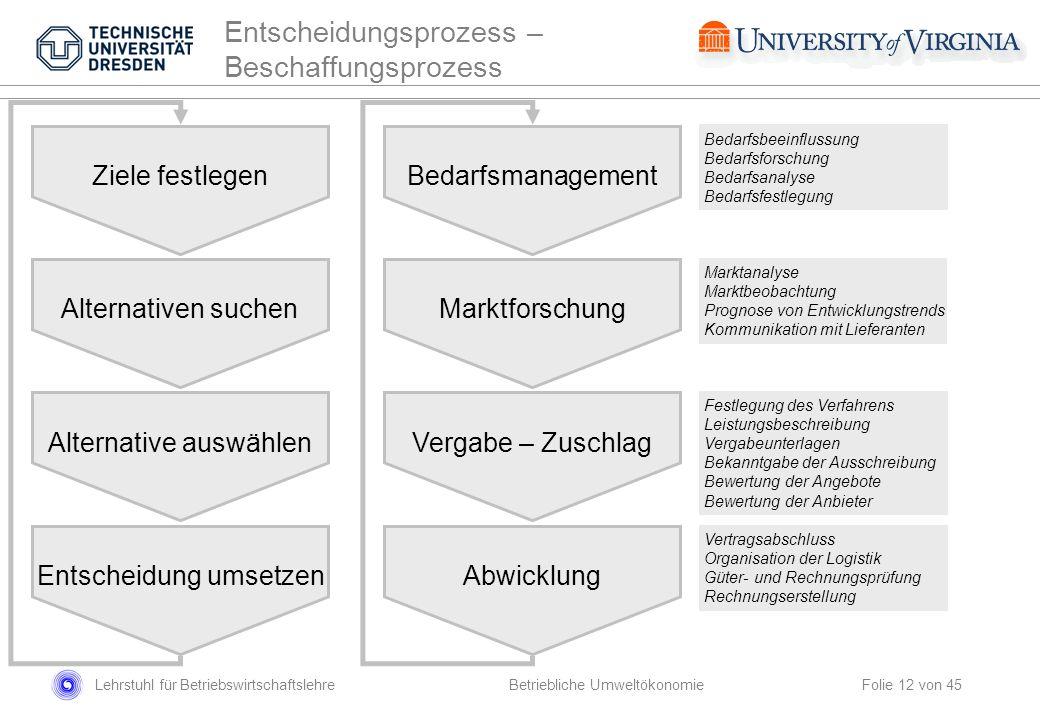 Lehrstuhl für Betriebswirtschaftslehre Folie 12 von 45 Ziele festlegen Alternative auswählen Entscheidung umsetzen Alternativen suchen Bedarfsmanageme