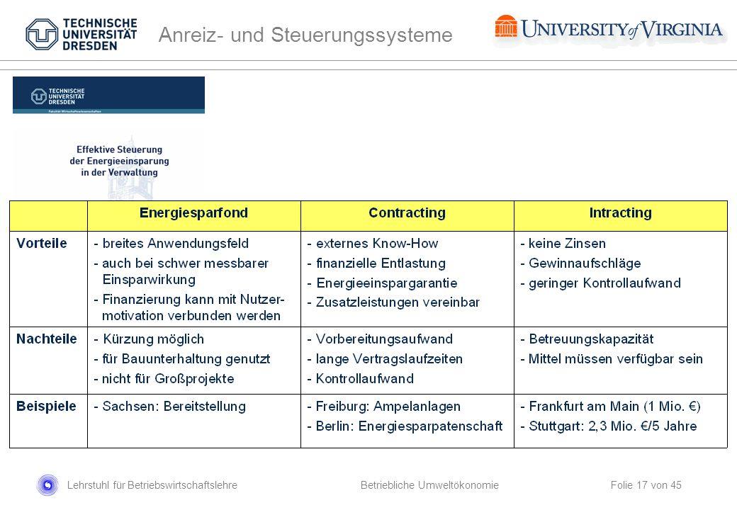Lehrstuhl für Betriebswirtschaftslehre Folie 17 von 45 Betriebliche Umweltökonomie Anreiz- und Steuerungssysteme