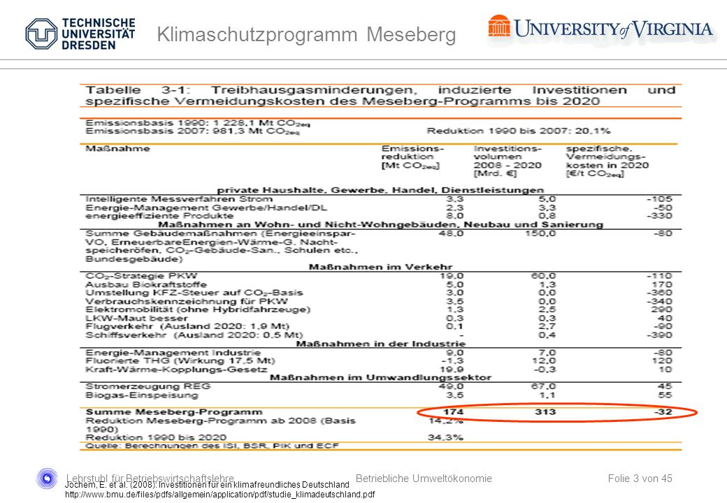 Lehrstuhl für Betriebswirtschaftslehre Folie 3 von 45 Betriebliche Umweltökonomie Jochem, E. et al. (2008): Investitionen für ein klimafreundliches De