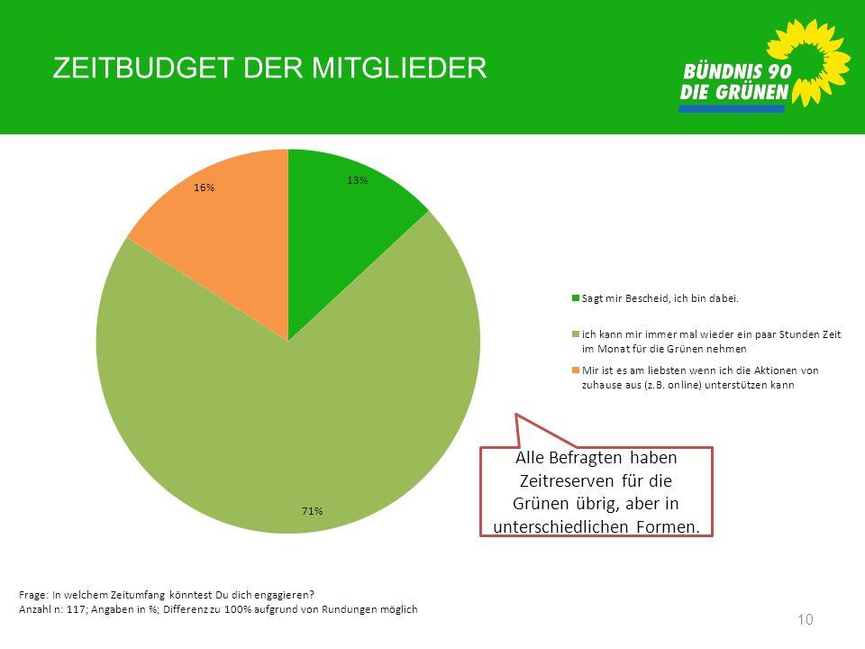 ZEITBUDGET DER MITGLIEDER 10 Frage: In welchem Zeitumfang könntest Du dich engagieren? Anzahl n: 117; Angaben in %; Differenz zu 100% aufgrund von Run