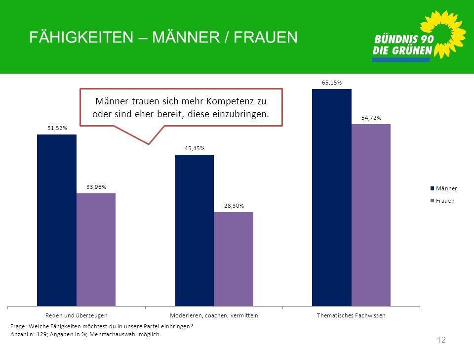 FÄHIGKEITEN – MÄNNER / FRAUEN 12 Frage: Welche Fähigkeiten möchtest du in unsere Partei einbringen? Anzahl n: 129; Angaben in %; Mehrfachauswahl mögli