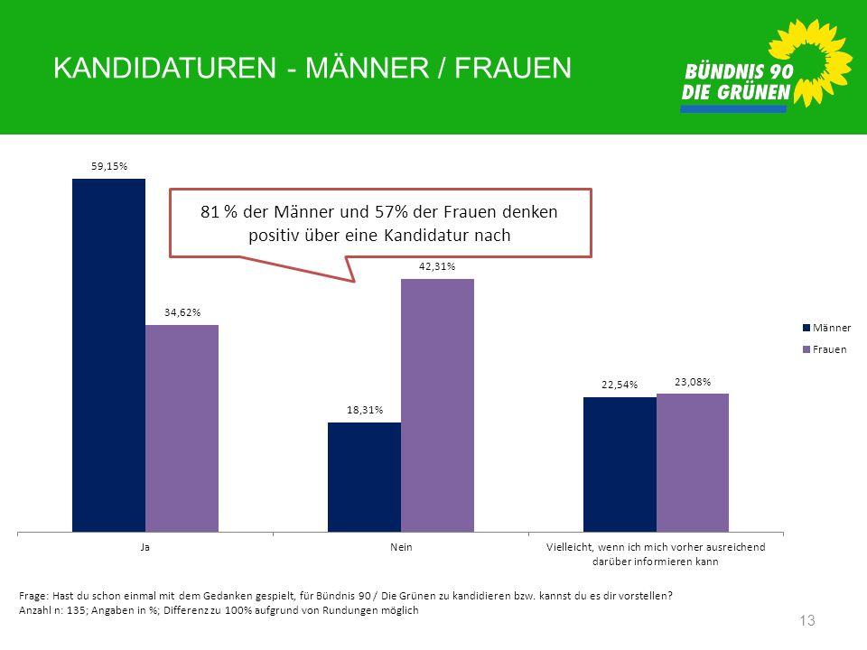 KANDIDATUREN - MÄNNER / FRAUEN 13 Frage: Hast du schon einmal mit dem Gedanken gespielt, für Bündnis 90 / Die Grünen zu kandidieren bzw. kannst du es