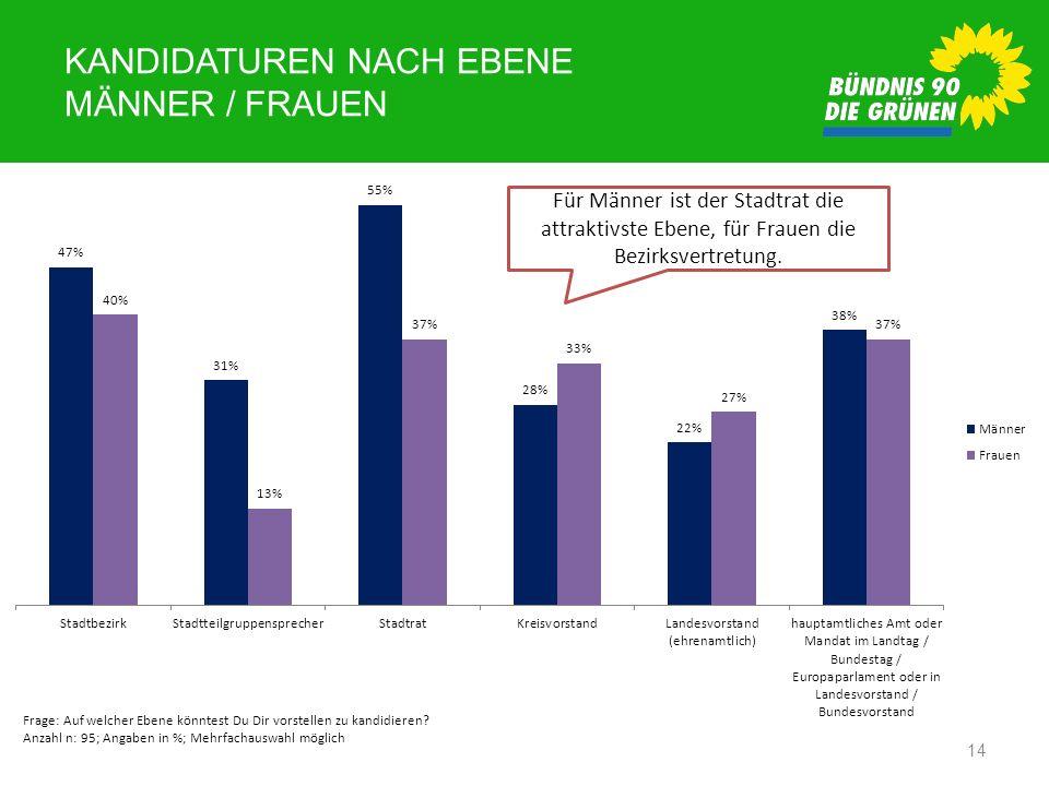 KANDIDATUREN NACH EBENE MÄNNER / FRAUEN 14 Frage: Auf welcher Ebene könntest Du Dir vorstellen zu kandidieren? Anzahl n: 95; Angaben in %; Mehrfachaus