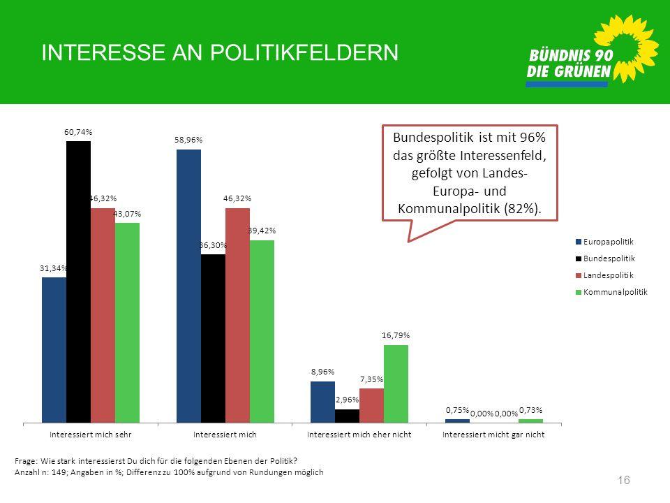 INTERESSE AN POLITIKFELDERN 16 Frage: Wie stark interessierst Du dich für die folgenden Ebenen der Politik? Anzahl n: 149; Angaben in %; Differenz zu